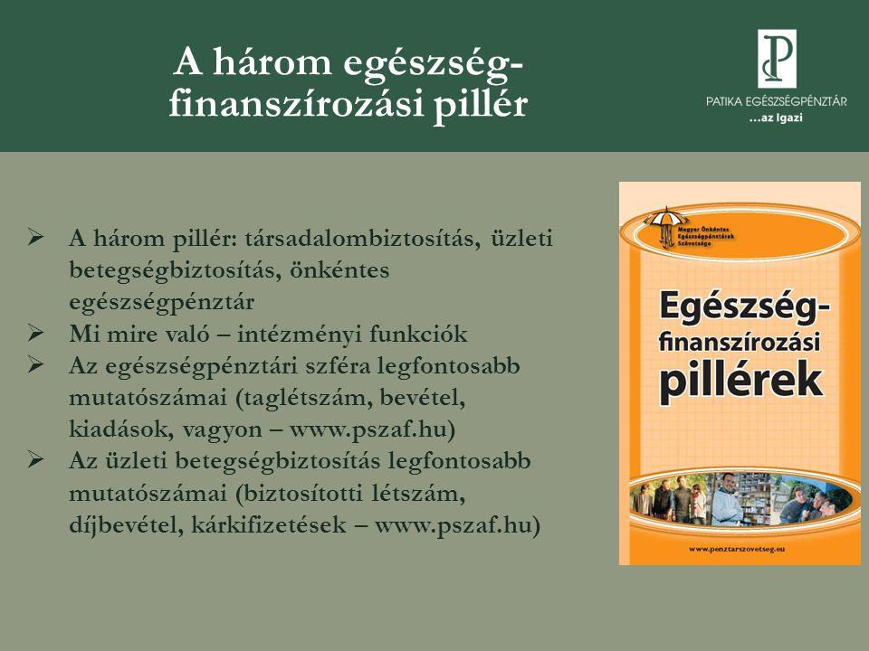 """OEP: """"váltógazdaság – hiány/ szufficit  10 millió igénybe vevő  2011: 1 403 milliárd bevétel, 1 487 milliárd kiadás  Hiány: 2005 - 374 milliárd, 2006 - 111 milliárd  2007: első ízben szufficites – gyógyszerkiadások radikális visszafogása  2010: nominálértékben csökkenő bevétel, 2011-ben 84 milliárdos hiány"""