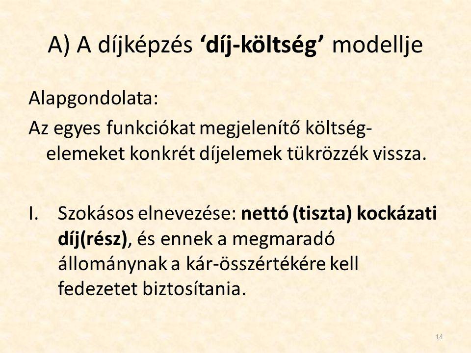 A) A díjképzés 'díj-költség' modellje Alapgondolata: Az egyes funkciókat megjelenítő költség- elemeket konkrét díjelemek tükrözzék vissza. I.Szokásos