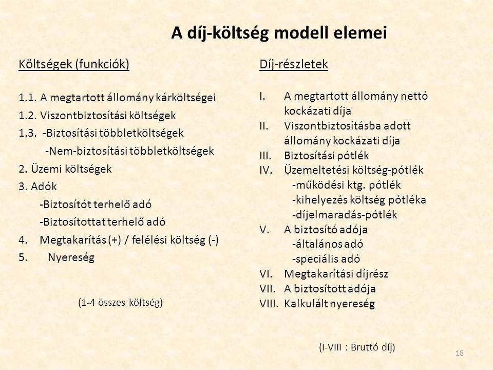 A díj-költség modell elemei Költségek (funkciók) 1.1. A megtartott állomány kárköltségei 1.2. Viszontbiztosítási költségek 1.3. -Biztosítási többletkö