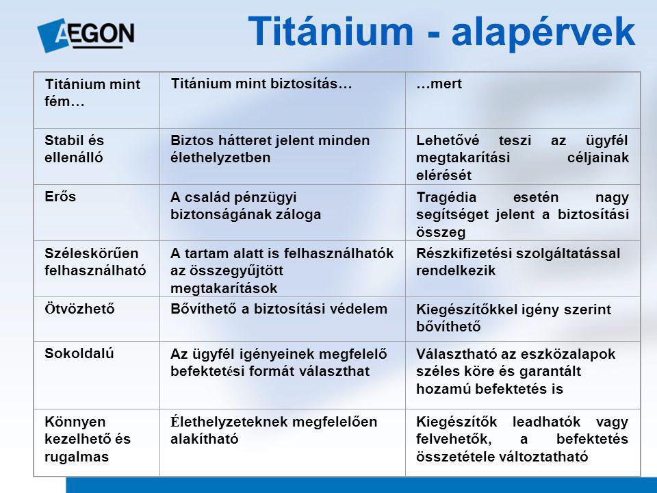 Titánium - alapérvek Titánium mint fém … Titánium mint biztosítás …… mert Stabil és ellenálló Biztos hátteret jelent minden élethelyzetben Lehetővé teszi az ügyfél megtakarítási céljainak elérését ErősA család pénzügyi biztonságának záloga Tragédia esetén nagy segítséget jelent a biztosítási összeg Széleskörűen felhasználható A tartam alatt is felhasználhatók az összegyűjtött megtakarítások Részkifizetési szolgáltatással rendelkezik Ö tvözhetőBővíthető a biztosítási védelemKiegészítőkkel igény szerint bővíthető SokoldalúAz ügyfél igényeinek megfelelő befektet é si formát választhat Választható az eszközalapok széles köre és garantált hozamú befektetés is Könnyen kezelhető és rugalmas É lethelyzeteknek megfelelően alakítható Kiegészítők leadhatók vagy felvehetők, a befektetés összetétele változtatható