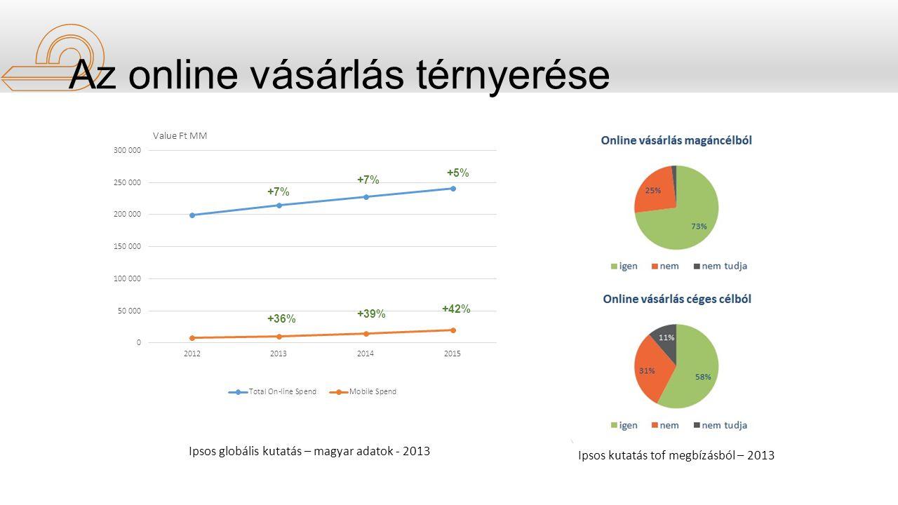 +7% +36% +7% +39% +5% +42% Ipsos globális kutatás – magyar adatok - 2013 Ipsos kutatás tof megbízásból – 2013 Az online vásárlás térnyerése