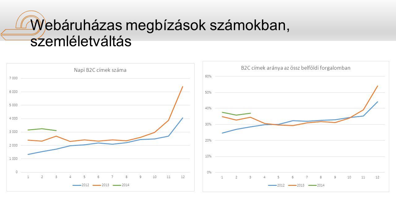 Webáruházas megbízások számokban, szemléletváltás