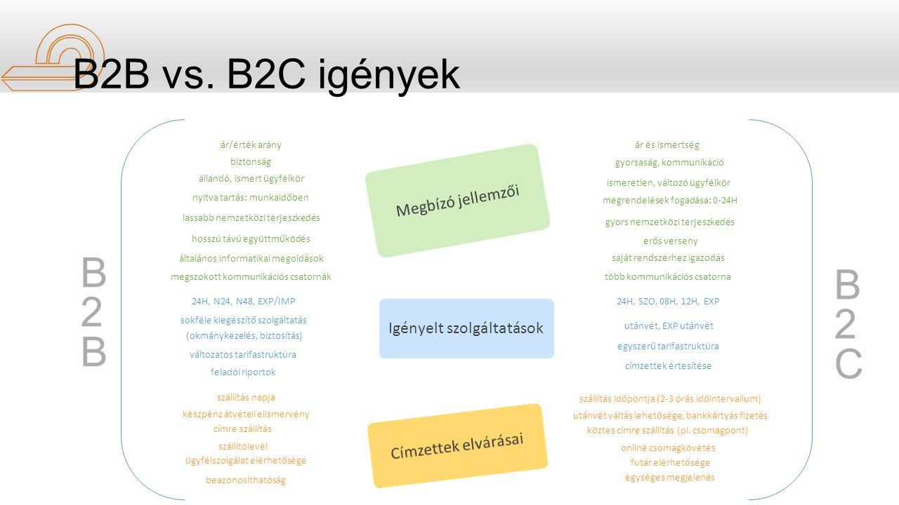 Igényelt szolgáltatások B2BB2B B2CB2C ár/érték arány biztonság állandó, ismert ügyfélkör nyitva tartás: munkaidőben lassabb nemzetközi terjeszkedés hosszú távú együttműködés általános informatikai megoldások megszokott kommunikációs csatornák ár és ismertség gyorsaság, kommunikáció ismeretlen, változó ügyfélkör megrendelések fogadása: 0-24H gyors nemzetközi terjeszkedés erős verseny saját rendszerhez igazodás több kommunikációs csatorna 24H, N24, N48, EXP/IMP sokféle kiegészítő szolgáltatás (okmánykezelés, biztosítás) változatos tarifastruktúra feladói riportok 24H, SZO, 08H, 12H, EXP utánvét, EXP utánvét egyszerű tarifastruktúra címzettek értesítése szállítás napja készpénz átvételi elismervény címre szállítás szállítólevél ügyfélszolgálat elérhetősége beazonosíthatóság szállítás időpontja (2-3 órás időintervallum) utánvét váltás lehetősége, bankkártyás fizetés köztes címre szállítás (pl.