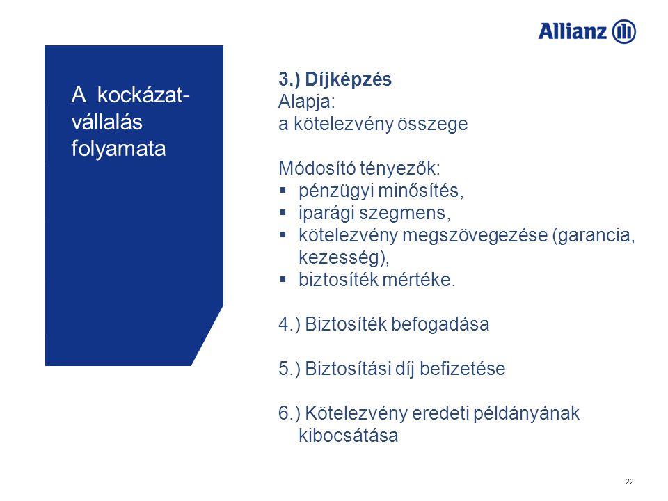 22 A kockázat- vállalás folyamata 3.) Díjképzés Alapja: a kötelezvény összege Módosító tényezők:  pénzügyi minősítés,  iparági szegmens,  kötelezvény megszövegezése (garancia, kezesség),  biztosíték mértéke.