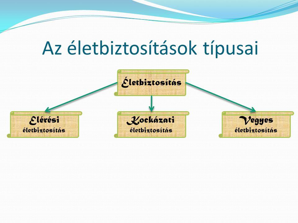 A biztosítási szerződés szereplői Szerződő, biztosítottKedvezményezett, ha az nem biztosított Biztosító társaság Biztosított Szerződő (természetes vagy jogi személy) A Ptk.