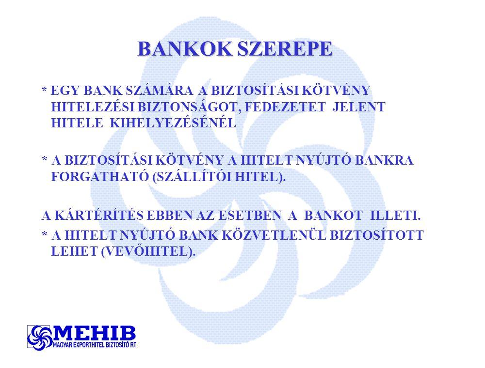 BANKOK SZEREPE * EGY BANK SZÁMÁRA A BIZTOSÍTÁSI KÖTVÉNY HITELEZÉSI BIZTONSÁGOT, FEDEZETET JELENT HITELE KIHELYEZÉSÉNÉL * A BIZTOSÍTÁSI KÖTVÉNY A HITELT NYÚJTÓ BANKRA FORGATHATÓ (SZÁLLÍTÓI HITEL).