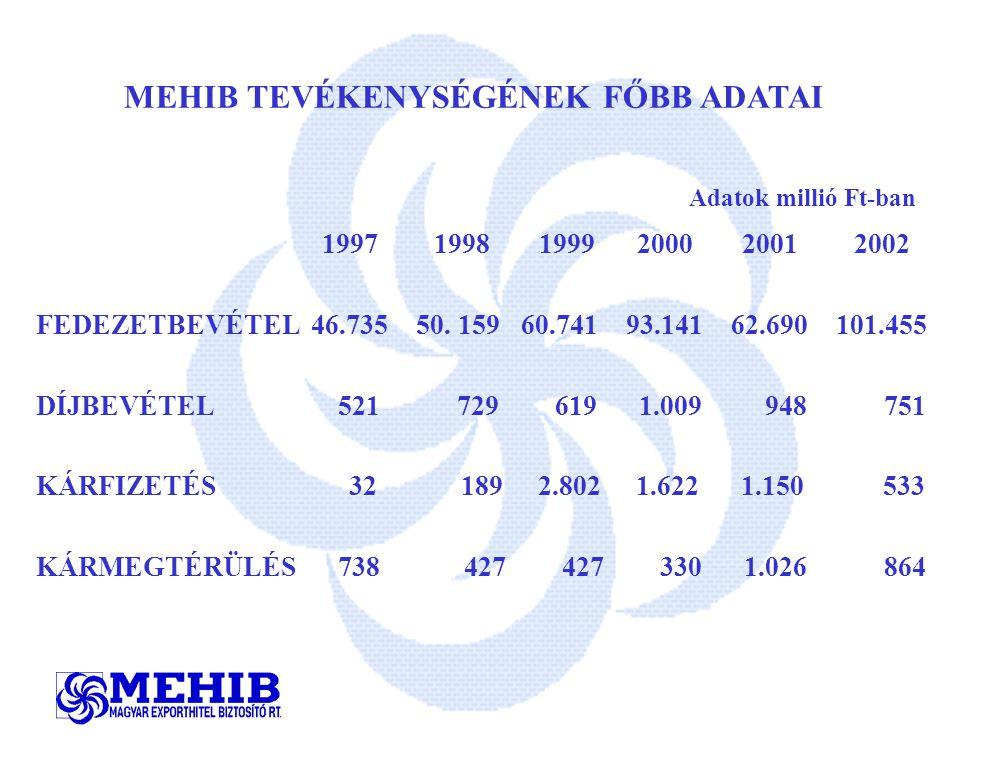 MEHIB TEVÉKENYSÉGÉNEK FŐBB ADATAI Adatok millió Ft-ban 1997 1998 1999 2000 2001 2002 FEDEZETBEVÉTEL 46.735 50.