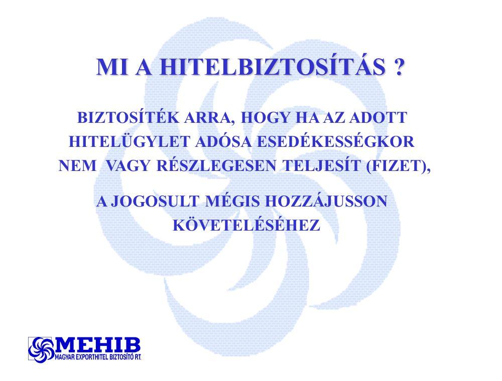 MEHIB MAGYAR EXPORTHITEL BIZTOSÍTÓ RT.
