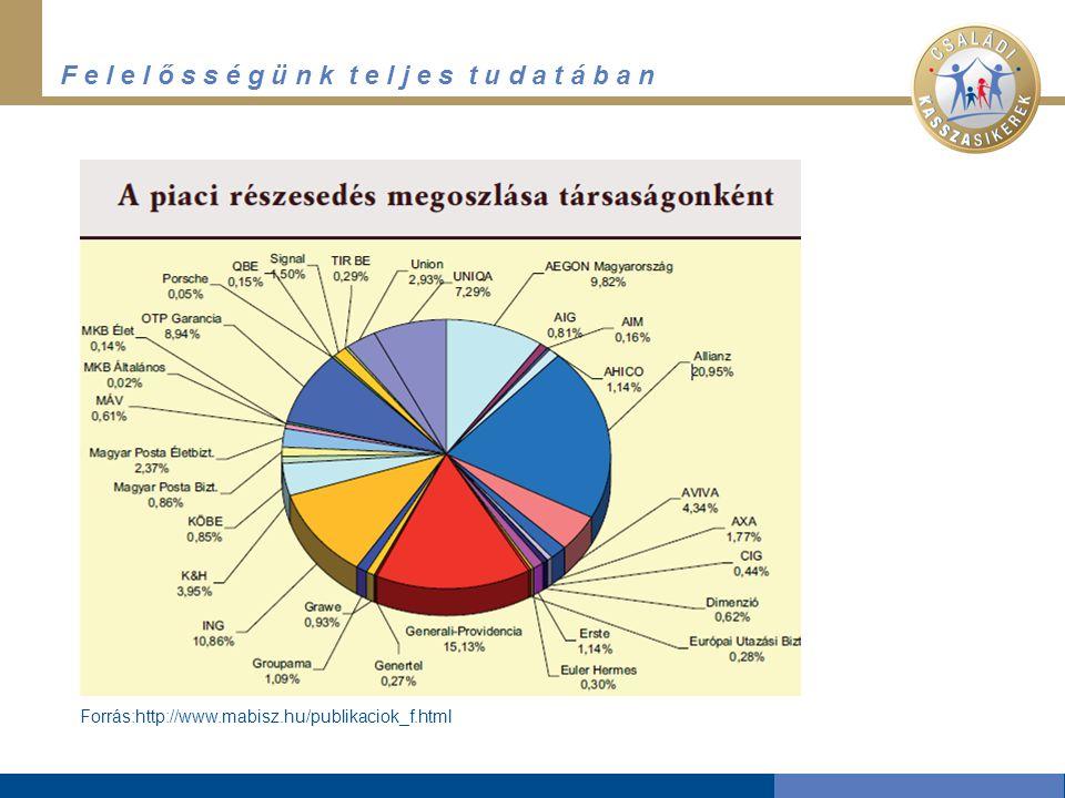 F e l e l ő s s é g ü n k t e l j e s t u d a t á b a n Forrás:http://www.mabisz.hu/publikaciok_f.html