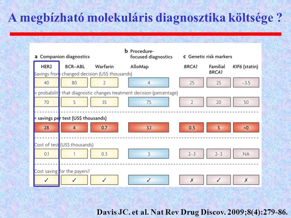 A megbízható molekuláris diagnosztika költsége ? Davis JC. et al. Nat Rev Drug Discov. 2009;8(4):279-86.