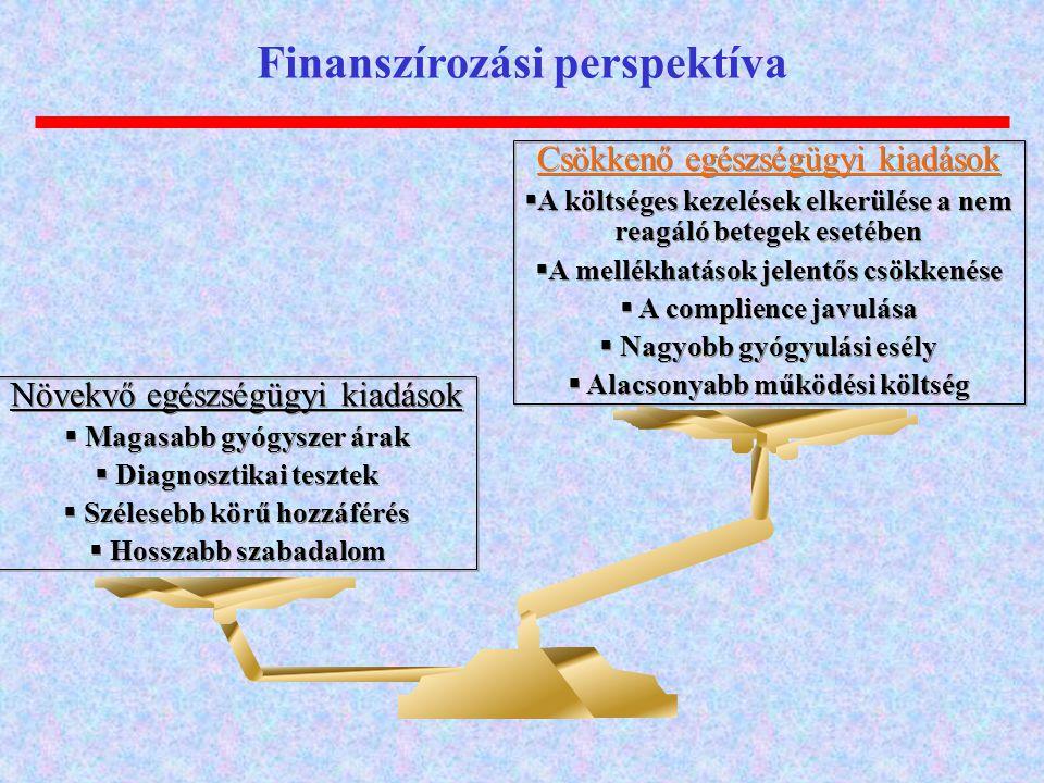 Finanszírozási perspektíva Csökkenő egészségügyi kiadások  A költséges kezelések elkerülése a nem reagáló betegek esetében  A mellékhatások jelentős