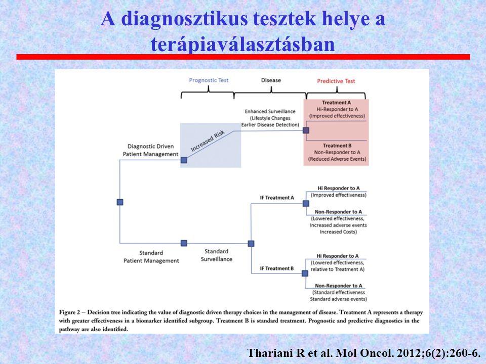 A diagnosztikus tesztek helye a terápiaválasztásban Thariani R et al. Mol Oncol. 2012;6(2):260-6.