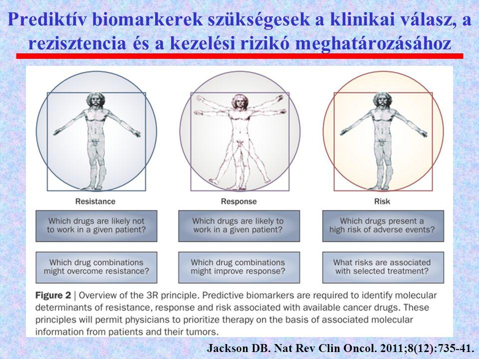 Prediktív biomarkerek szükségesek a klinikai válasz, a rezisztencia és a kezelési rizikó meghatározásához Jackson DB. Nat Rev Clin Oncol. 2011;8(12):7
