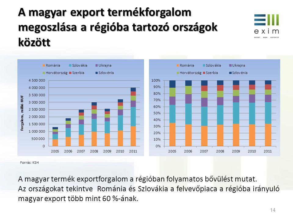 A magyar export termékforgalom megoszlása a régióba tartozó országok között 14 A magyar termék exportforgalom a régióban folyamatos bővülést mutat. Az