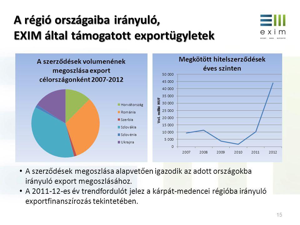 A régió országaiba irányuló, EXIM által támogatott exportügyletek 15 • A szerződések megoszlása alapvetően igazodik az adott országokba irányuló expor