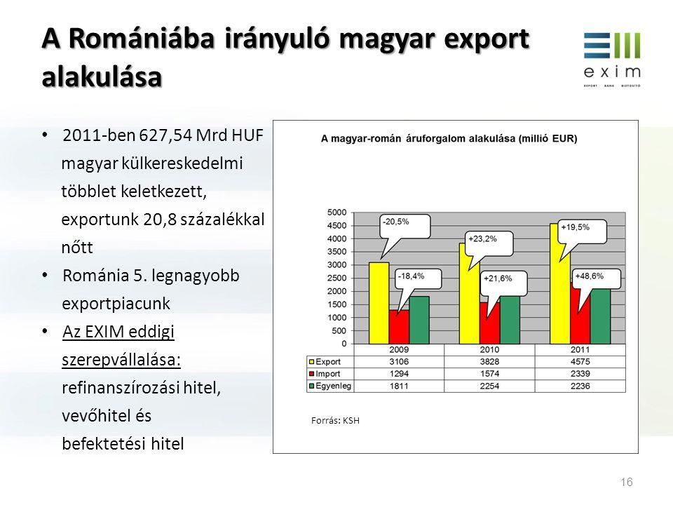 A Romániába irányuló magyar export alakulása • 2011-ben 627,54 Mrd HUF magyar külkereskedelmi többlet keletkezett, exportunk 20,8 százalékkal nőtt • R