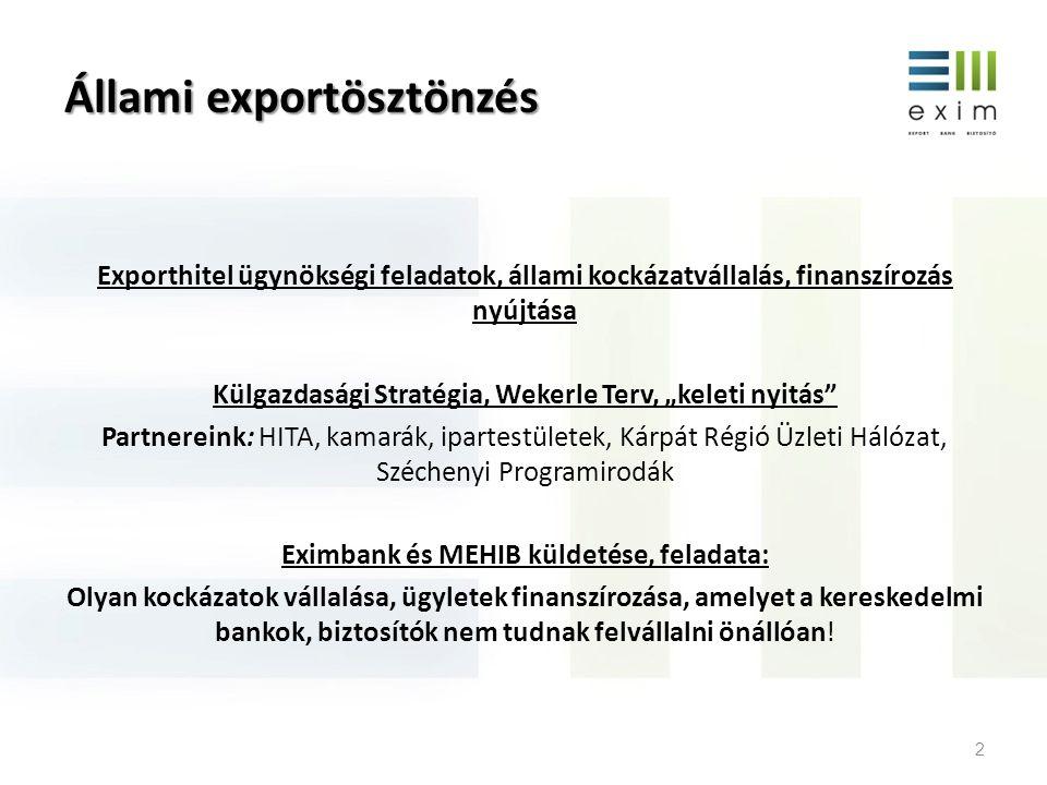 """Változások az Eximbank-MEHIB életében • 2012 május: Nemzetgazdasági Minisztérium irányítása, közös menedzsment • Szervezeti integráció, önálló jogi személyek, közös brand: """"EXIM ; • Küldetés: hatékony gazdaságpolitikai ösztönző eszköz; • Cél: export lefedettség expanzív növelése, magyar exportőrök támogatása, ösztönzése 3"""