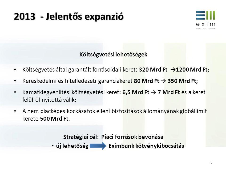 2013 - Jelentős expanzió Költségvetési lehetőségek • Költségvetés által garantált forrásoldali keret: 320 Mrd Ft →1200 Mrd Ft; • Kereskedelmi és hitel