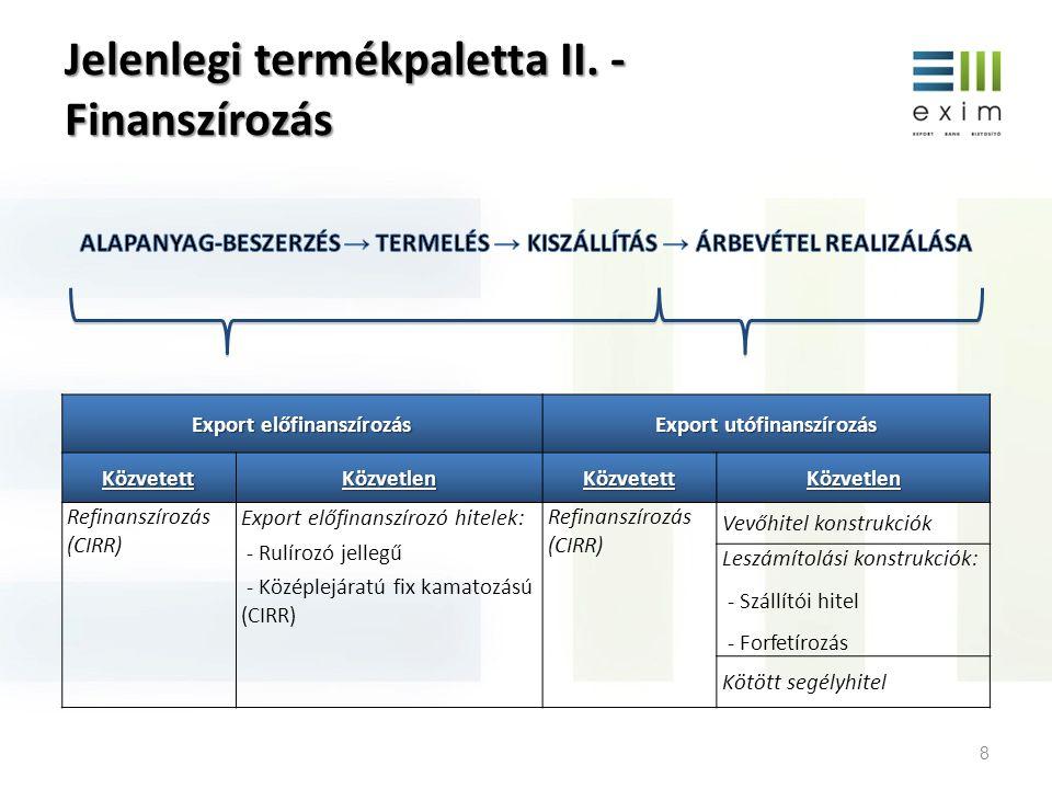 Jelenlegi termékpaletta II. - Finanszírozás 8 Export előfinanszírozás Export utófinanszírozás KözvetettKözvetlenKözvetettKözvetlen Refinanszírozás (CI