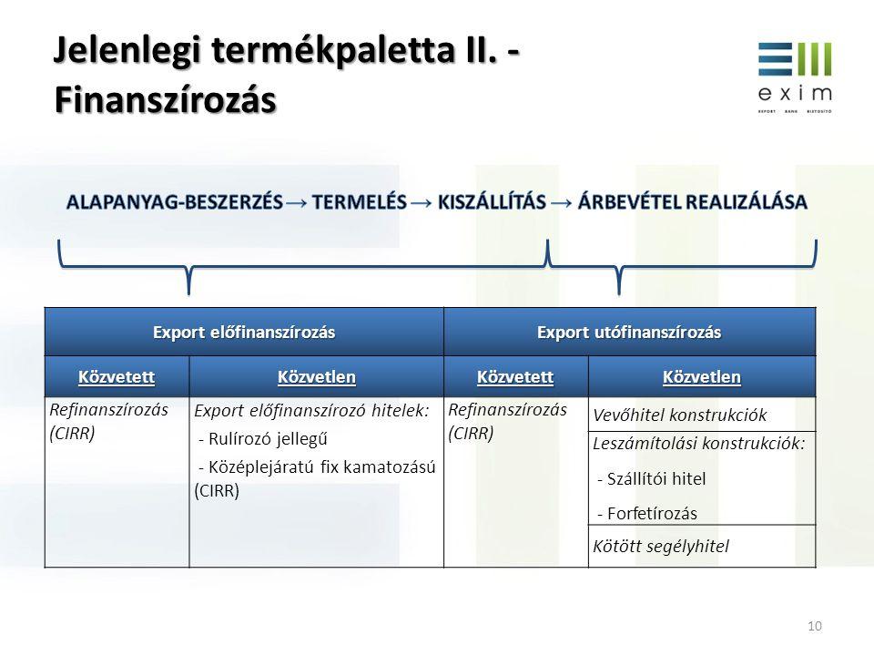 Jelenlegi termékpaletta II. - Finanszírozás 10 Export előfinanszírozás Export utófinanszírozás KözvetettKözvetlenKözvetettKözvetlen Refinanszírozás (C