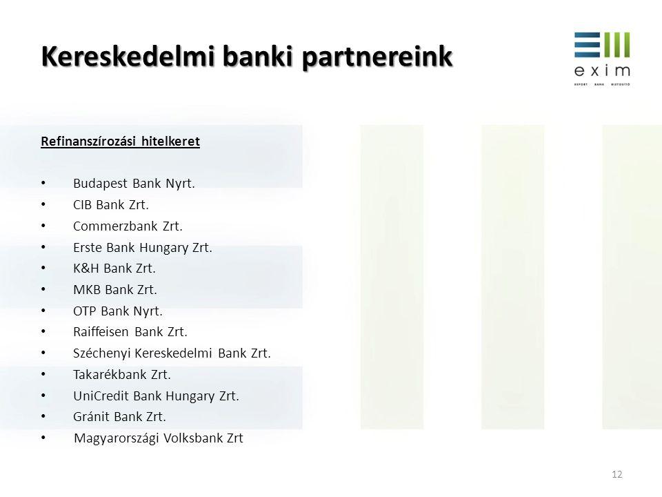 Kereskedelmi banki partnereink 12 Refinanszírozási hitelkeret • Budapest Bank Nyrt. • CIB Bank Zrt. • Commerzbank Zrt. • Erste Bank Hungary Zrt. • K&H