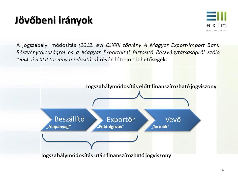 Jövőbeni irányok 14 Beszállító Exportőr Vevő Jogszabálymódosítás előtt finanszírozható jogviszony Jogszabálymódosítás után finanszírozható jogviszony