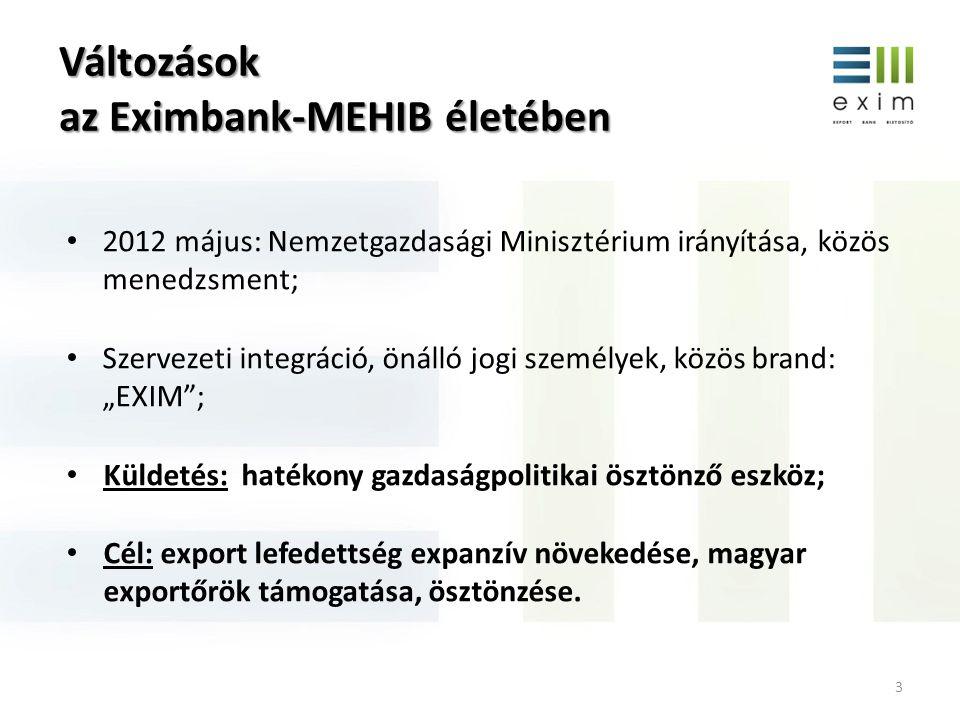 Integrált szervezeti működés EXIMBANK Exportfinanszírozás Exportgaranciák (hitelfedezeti és kereskedelmi) MEHIB Exporthitel biztosítás Hivatalosan támogatott exporthitel ügynökségi tevékenység megosztva két intézmény között, de integrált működés alatt.