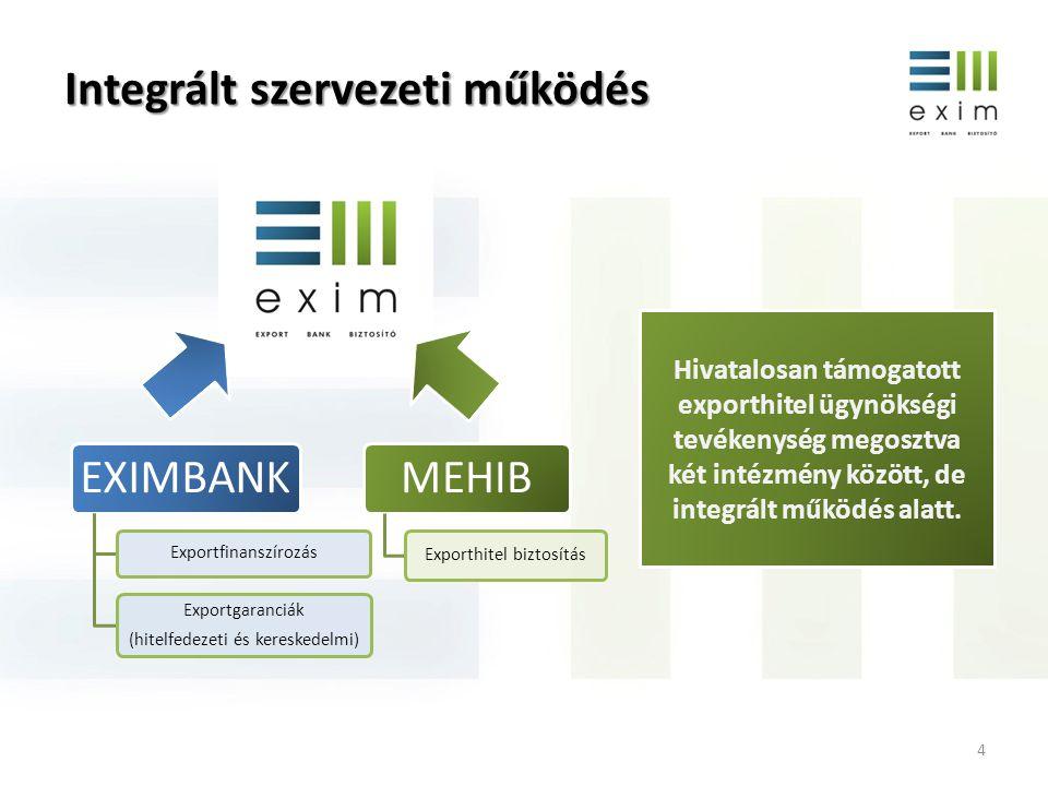 Integrált szervezeti működés EXIMBANK Exportfinanszírozás Exportgaranciák (hitelfedezeti és kereskedelmi) MEHIB Exporthitel biztosítás Hivatalosan tám