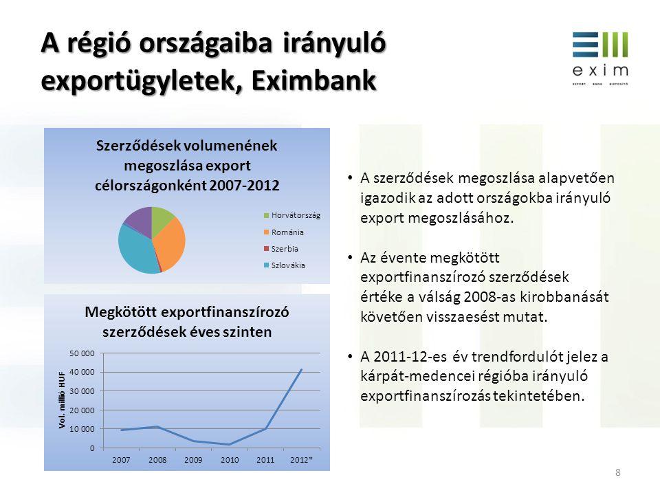 A régió országaiba irányuló exportügyletek, Eximbank 8 • A szerződések megoszlása alapvetően igazodik az adott országokba irányuló export megoszlásáho