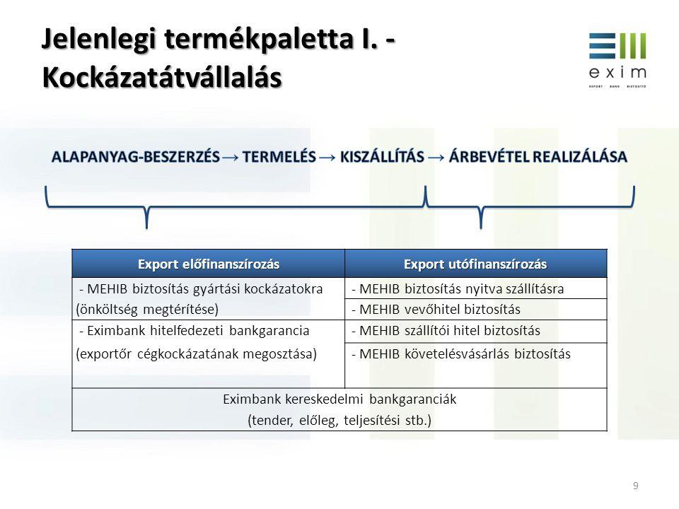 Jelenlegi termékpaletta I. - Kockázatátvállalás 9 Export előfinanszírozás Export utófinanszírozás - MEHIB biztosítás gyártási kockázatokra - MEHIB biz