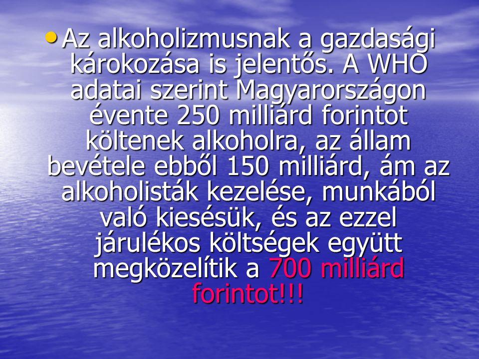 • Az alkoholizmusnak a gazdasági károkozása is jelentős. A WHO adatai szerint Magyarországon évente 250 milliárd forintot költenek alkoholra, az állam