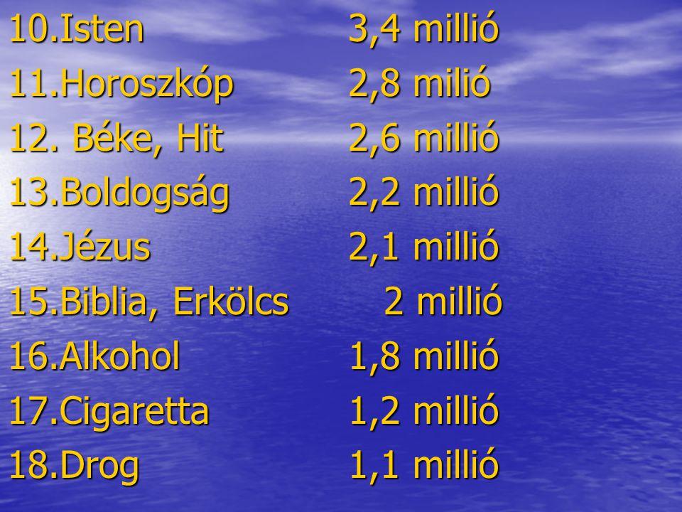 10.Isten3,4 millió 11.Horoszkóp2,8 milió 12. Béke, Hit2,6 millió 13.Boldogság2,2 millió 14.Jézus2,1 millió 15.Biblia, Erkölcs 2 millió 16.Alkohol1,8 m