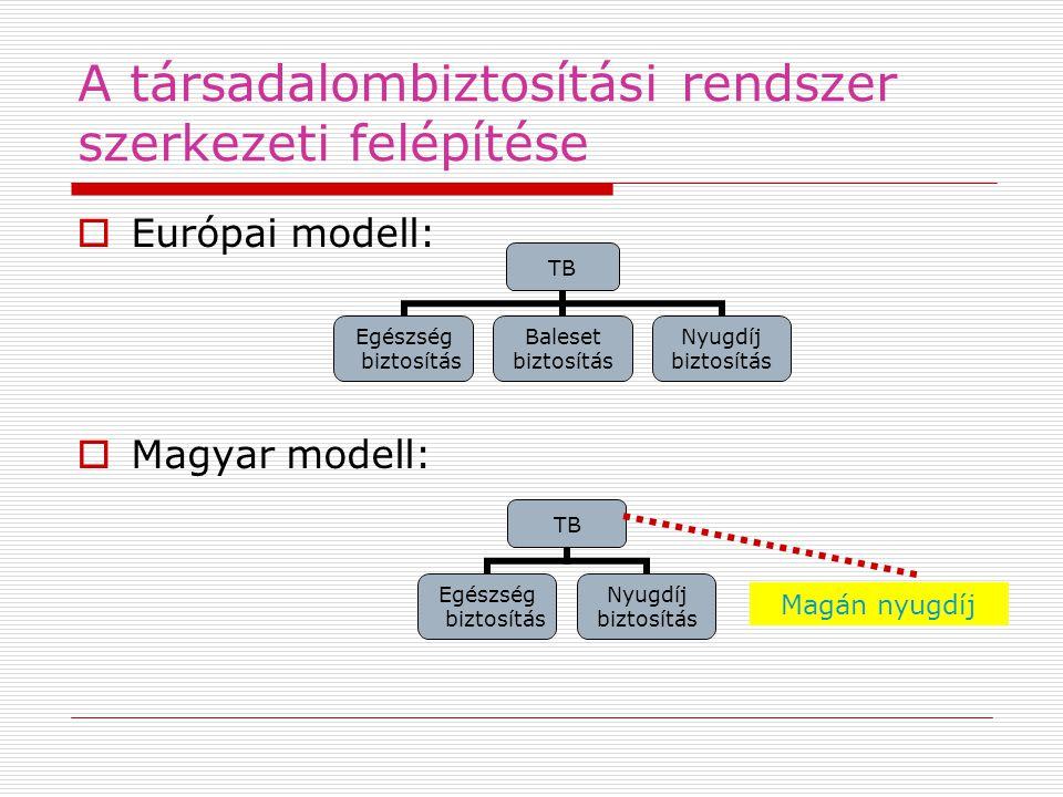 A társadalombiztosítási rendszer szerkezeti felépítése  Európai modell:  Magyar modell: TB Egészség biztosítás Baleset biztosítás Nyugdíj biztosítás