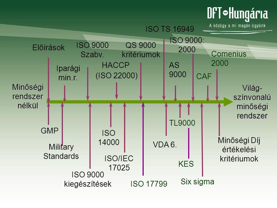 Military Standards ISO 9000 kiegészítések ISO 14000 Előírások Iparági min.r. ISO 9000 Szabv. HACCP (ISO 22000) QS 9000 kritériumok VDA 6. GMP AS 9000