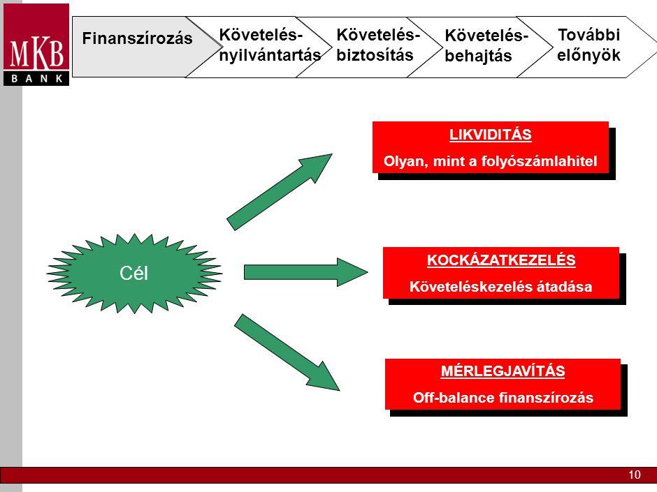 10 Finanszírozás Követelés- nyilvántartás Követelés- biztosítás Követelés- behajtás További előnyök Cél LIKVIDITÁS Olyan, mint a folyószámlahitel KOCKÁZATKEZELÉS Követeléskezelés átadása MÉRLEGJAVÍTÁS Off-balance finanszírozás