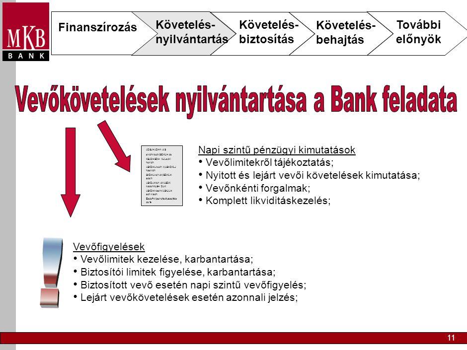 11 Napi szintű pénzügyi kimutatások • Vevőlimitekről tájékoztatás; • Nyitott és lejárt vevői követelések kimutatása; • Vevőnkénti forgalmak; • Komplett likviditáskezelés; ADSJHADHh d S skldhklsdkljSDKLH ds KSADHSDH KJLsdkl hskldh ASKDHLksdh kjASHDKLJ haskldh SKDHLksh dkjlSDKLH adslh ASKDJHlsh dklASDK kadshKLSH DLK ASKDHklashklASKJLH adh kladh Éadsfhkljashdfadfuéasjféla ds fé Vevőfigyelések • Vevőlimitek kezelése, karbantartása; • Biztosítói limitek figyelése, karbantartása; • Biztosított vevő esetén napi szintű vevőfigyelés; • Lejárt vevőkövetelések esetén azonnali jelzés; Finanszírozás Követelés- nyilvántartás Követelés- biztosítás Követelés- behajtás További előnyök