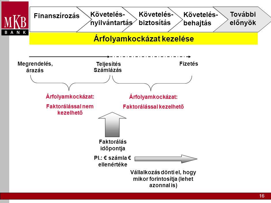 16 Megrendelés, árazás Teljesítés Árfolyamkockázat: Faktorálással nem kezelhető Fizetés Árfolyamkockázat: Faktorálással kezelhető Számlázás Faktorálás időpontja Pl.: € számla € ellenértéke Vállalkozás dönti el, hogy mikor forintosítja (lehet azonnal is) Finanszírozás Követelés- nyilvántartás Követelés- biztosítás Követelés- behajtás További előnyök Árfolyamkockázat kezelése