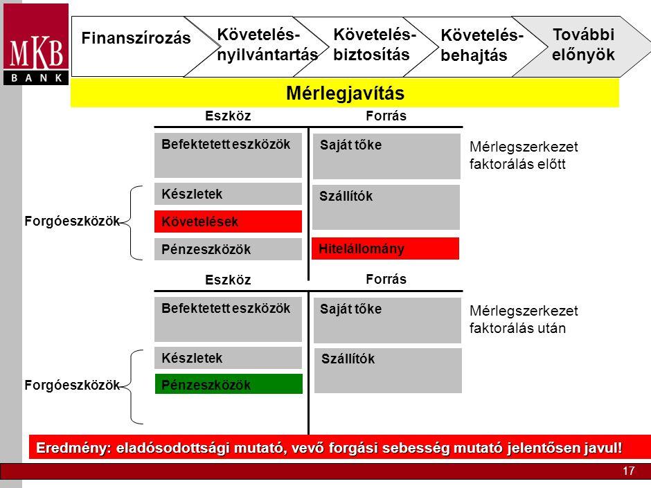 17 Mérlegszerkezet faktorálás előtt Forrás Eszköz Befektetett eszközök Készletek Követelések Pénzeszközök Forgóeszközök Saját tőke Hitelállomány Szállítók Mérlegszerkezet faktorálás után Forrás Eszköz Befektetett eszközök Készletek PénzeszközökForgóeszközök Saját tőke Hitelállomány Szállítók Eredmény: eladósodottsági mutató, vevő forgási sebesség mutató jelentősen javul.
