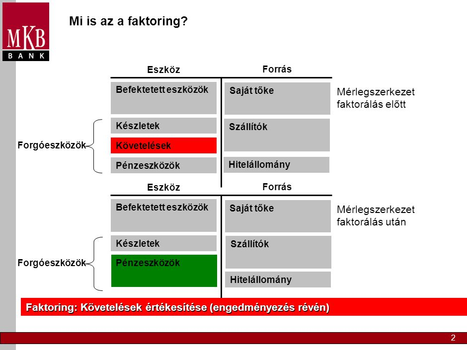 2 Mérlegszerkezet faktorálás előtt Mi is az a faktoring? Forrás Eszköz Befektetett eszközök Készletek Követelések Pénzeszközök Forgóeszközök Saját tők