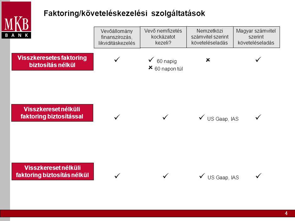 4 Faktoring/követeléskezelési szolgáltatások Visszkeresetes faktoring biztosítás nélkül Vevőállomány finanszírozás, likviditáskezelés Vevő nemfizetés kockázatot kezeli.