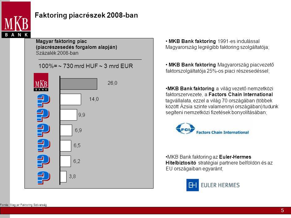 5 Forrás: Magyar Faktoring Szövetség Magyar faktoring piac (piacrészesedés forgalom alapján) Százalék 2008-ban 14,0 26,0 100%= ~ 730 mrd HUF ~ 3 mrd EUR Faktoring piacrészek 2008-ban • MKB Bank faktoring 1991-es indulással Magyarország legrégibb faktoring szolgáltatója; • MKB Bank faktoring Magyarország piacvezető faktorszolgáltatója 25%-os piaci részesedéssel; •MKB Bank faktoring a világ vezető nemzetközi faktorszervezete, a Factors Chain International tagvállalata, ezzel a világ 70 országában (többek között Ázsia szinte valamennyi országában) tudunk segíteni nemzetközi fizetések bonyolításában; •MKB Bank faktoring az Euler-Hermes Hitelbiztosító stratégiai partnere belföldön és az EU országaiban egyaránt;