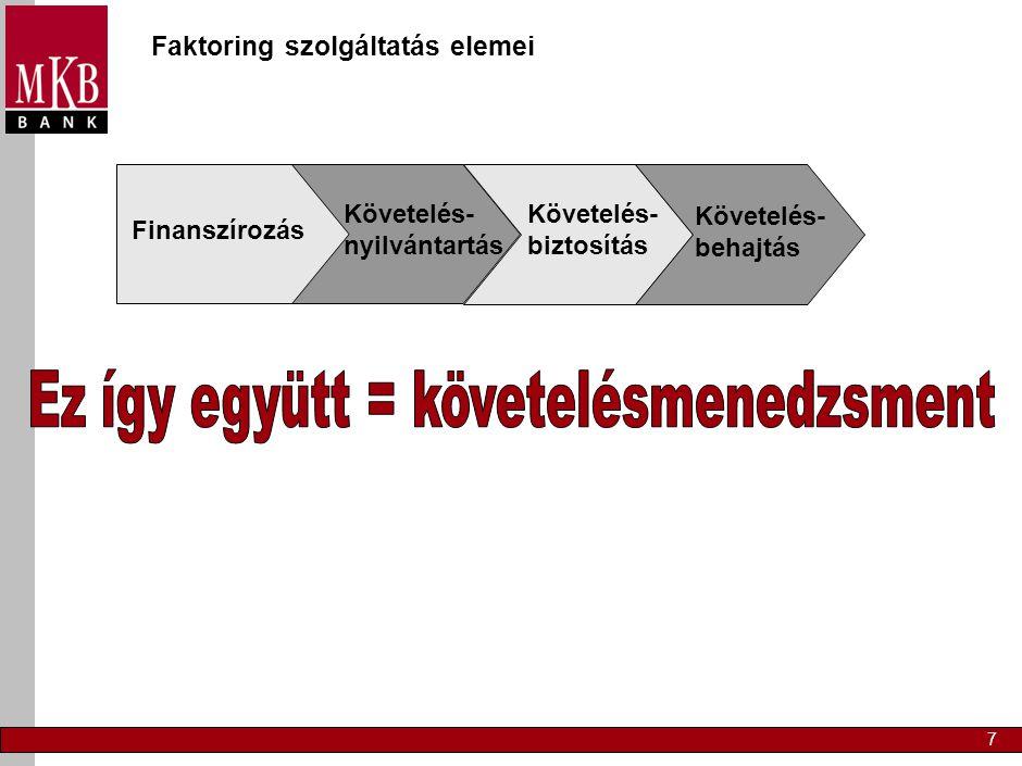 7 Faktoring szolgáltatás elemei Finanszírozás Követelés- nyilvántartás Követelés- biztosítás Követelés- behajtás