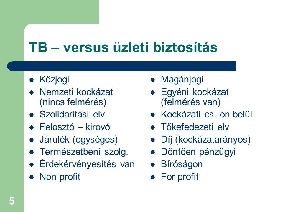 5 TB – versus üzleti biztosítás  Közjogi  Nemzeti kockázat (nincs felmérés)  Szolidaritási elv  Felosztó – kirovó  Járulék (egységes)  Természetbeni szolg.