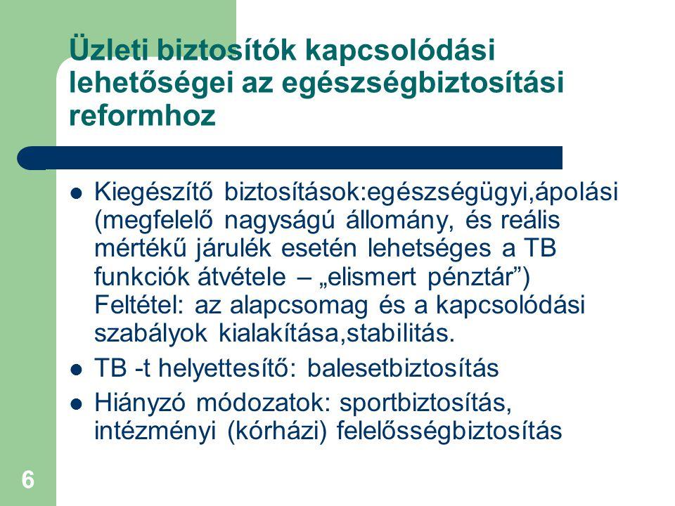 """6 Üzleti biztosítók kapcsolódási lehetőségei az egészségbiztosítási reformhoz  Kiegészítő biztosítások:egészségügyi,ápolási (megfelelő nagyságú állomány, és reális mértékű járulék esetén lehetséges a TB funkciók átvétele – """"elismert pénztár ) Feltétel: az alapcsomag és a kapcsolódási szabályok kialakítása,stabilitás."""