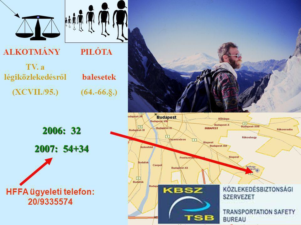 ALKOTMÁNYPILÓTALÉGIJÁRMŰLÉGTÉR TV. a légiközlekedésről (XCVII./95.) balesetek (64.-66.§.) HFFA ügyeleti telefon: 20/9335574 2006: 32 2007: 54+34