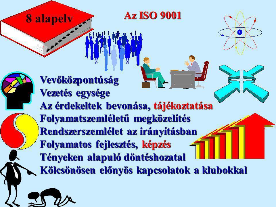 Az ISO 9001 Vevőközpontúság Vezetés egysége Az érdekeltek bevonása, tájékoztatása Folyamatszemléletű megközelítés Rendszerszemlélet az irányításban Fo