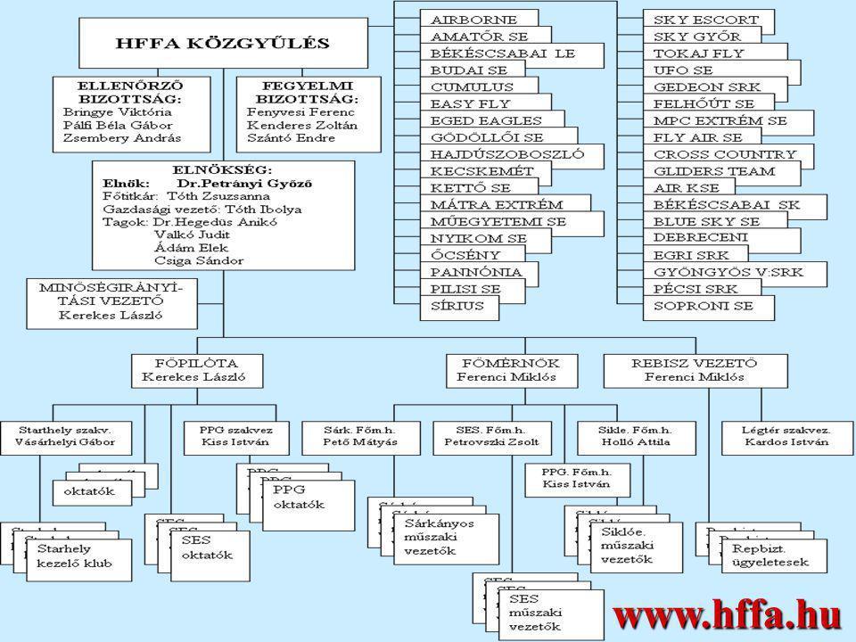 A HFFA minőségirányítási és működési rendszere MIÉRT .