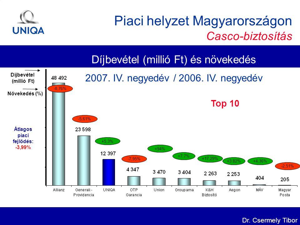 Dr. Csermely Tibor -8,76% +5,3% +94% +4,36% +7,7% Top 10 +17,29% +3,82% Piaci helyzet Magyarországon Casco-biztosítás Díjbevétel (millió Ft) Növekedés
