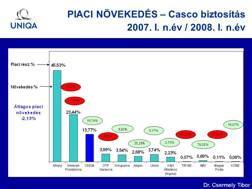Dr. Csermely Tibor PIACI NÖVEKEDÉS – Casco biztosítás 2007.