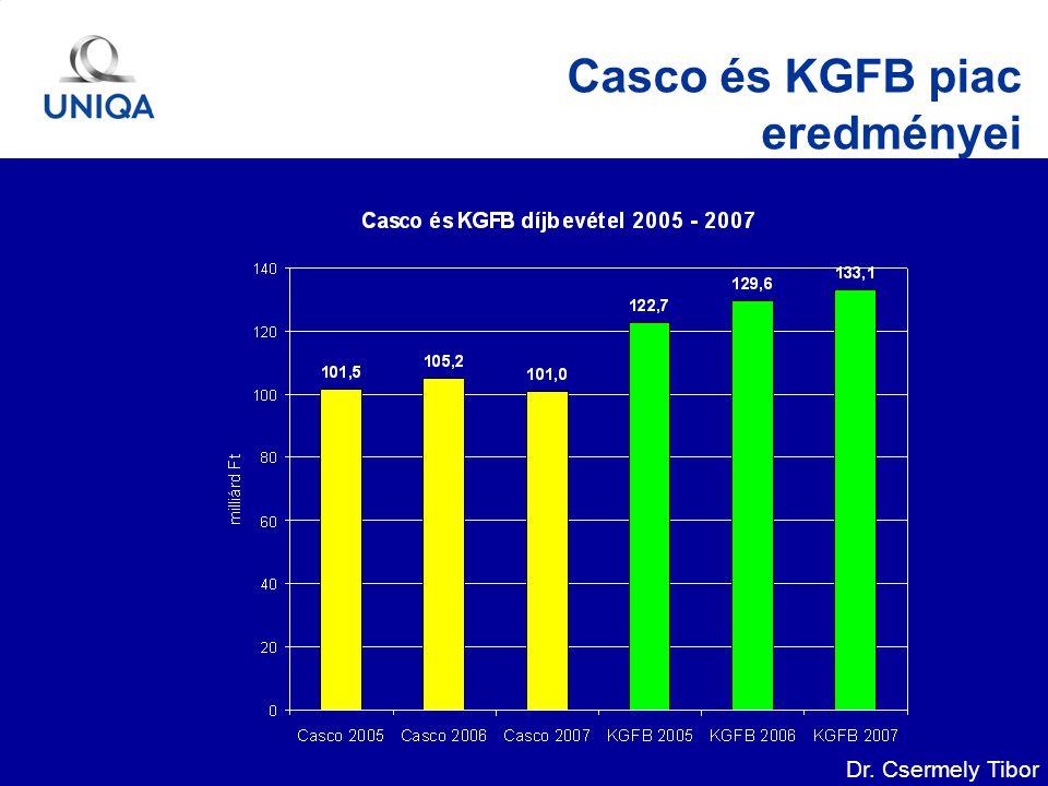 Dr. Csermely Tibor Casco és KGFB piac eredményei